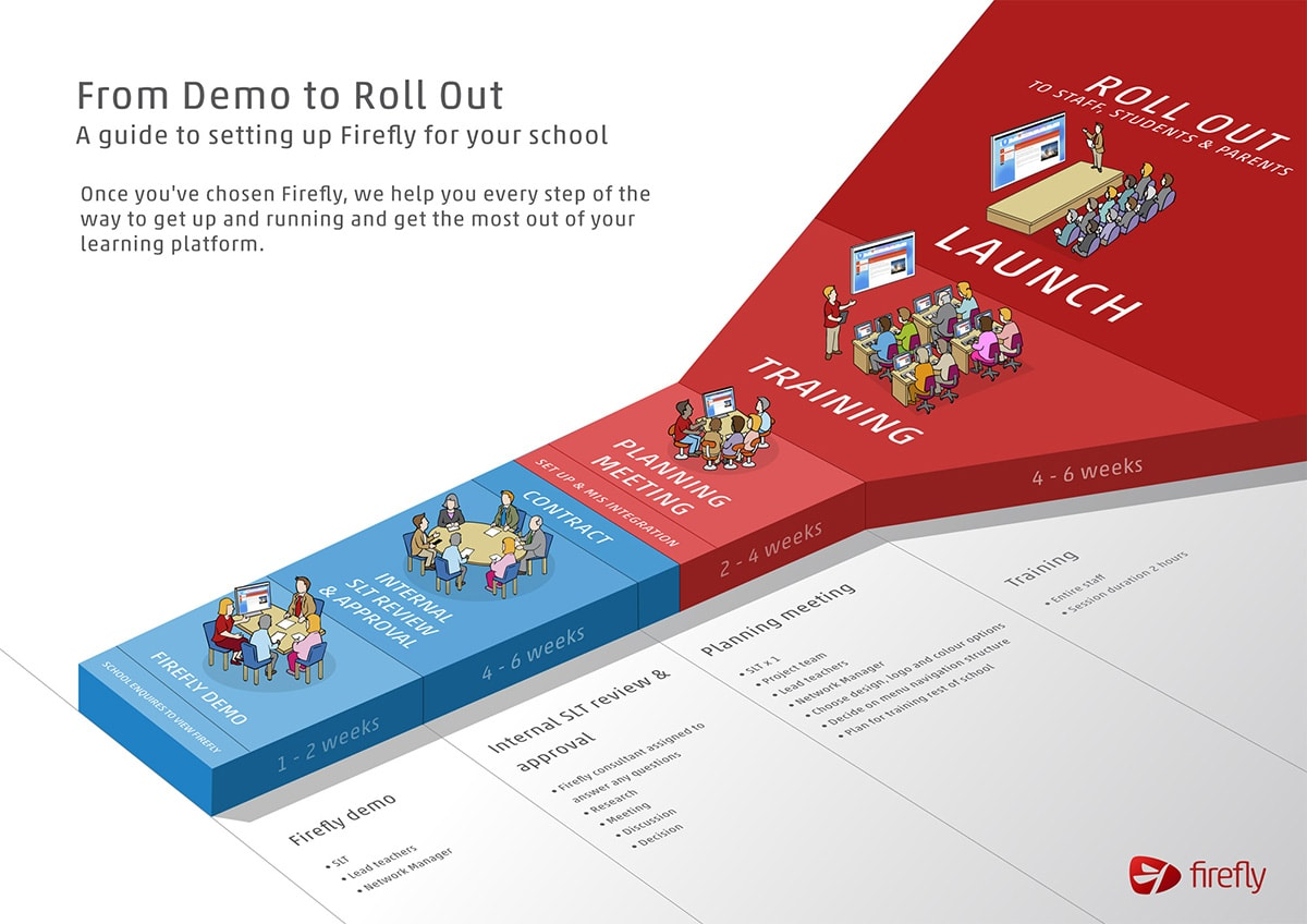 Rich picture 'From Demo to Roll Out - a Guide to setting up Firefly Learning platform in schools' by David Gifford, Inscript Design