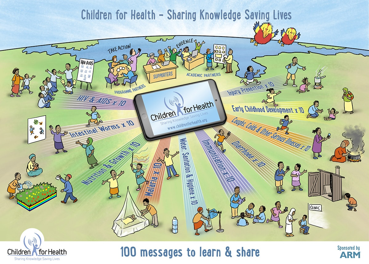 One of a series of Rich pictures for Children for Health - Sharing Knowledge, David Lives by David Gifford, Inscript Design