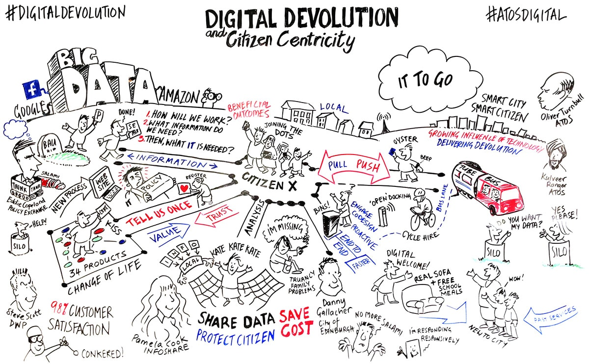 Digital Devolution seminars for Atos Digital, by David Gifford, Inscript Design, London UK