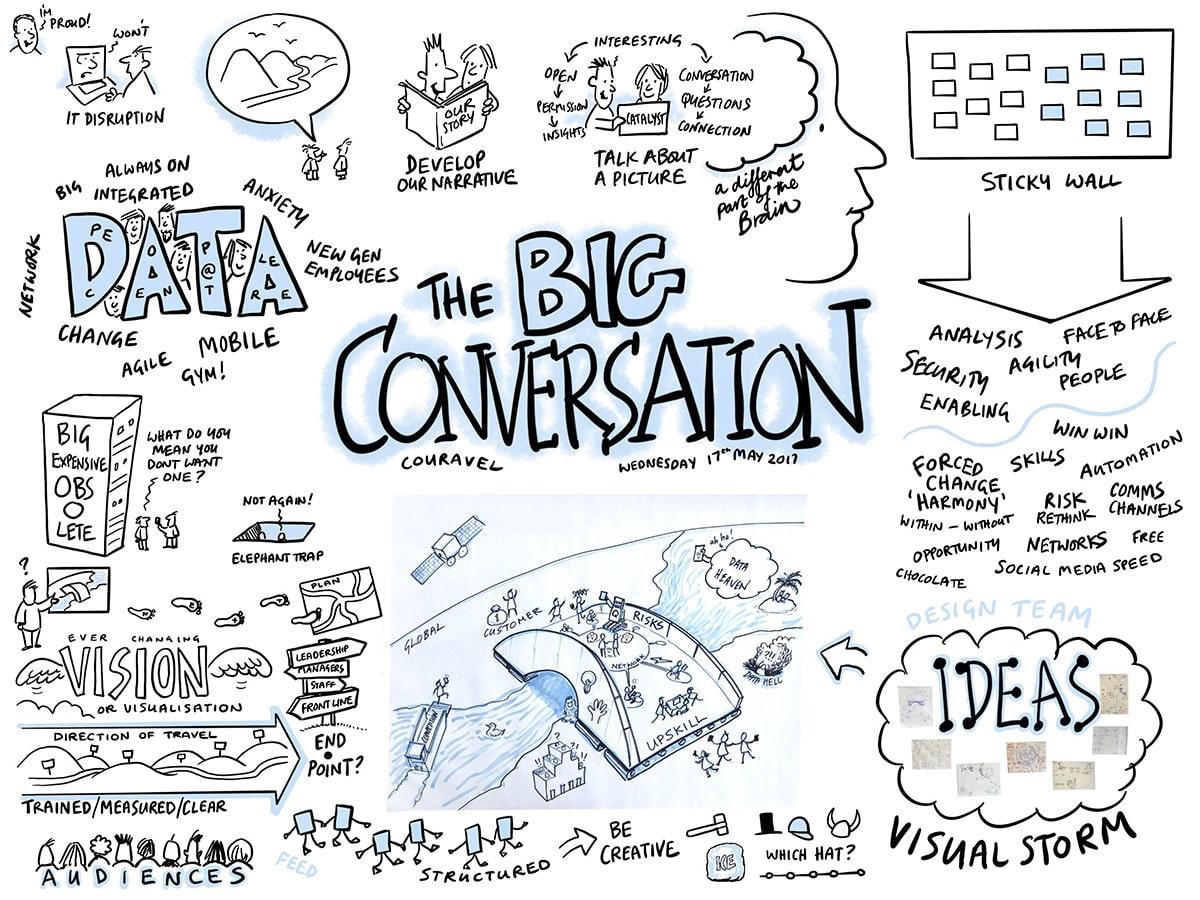 The Big conversation workshop cartoon notes, graphic facilitation, by David Gifford, Inscript Design, London UK