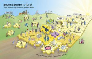 Dementia Research in the UK Rich picture