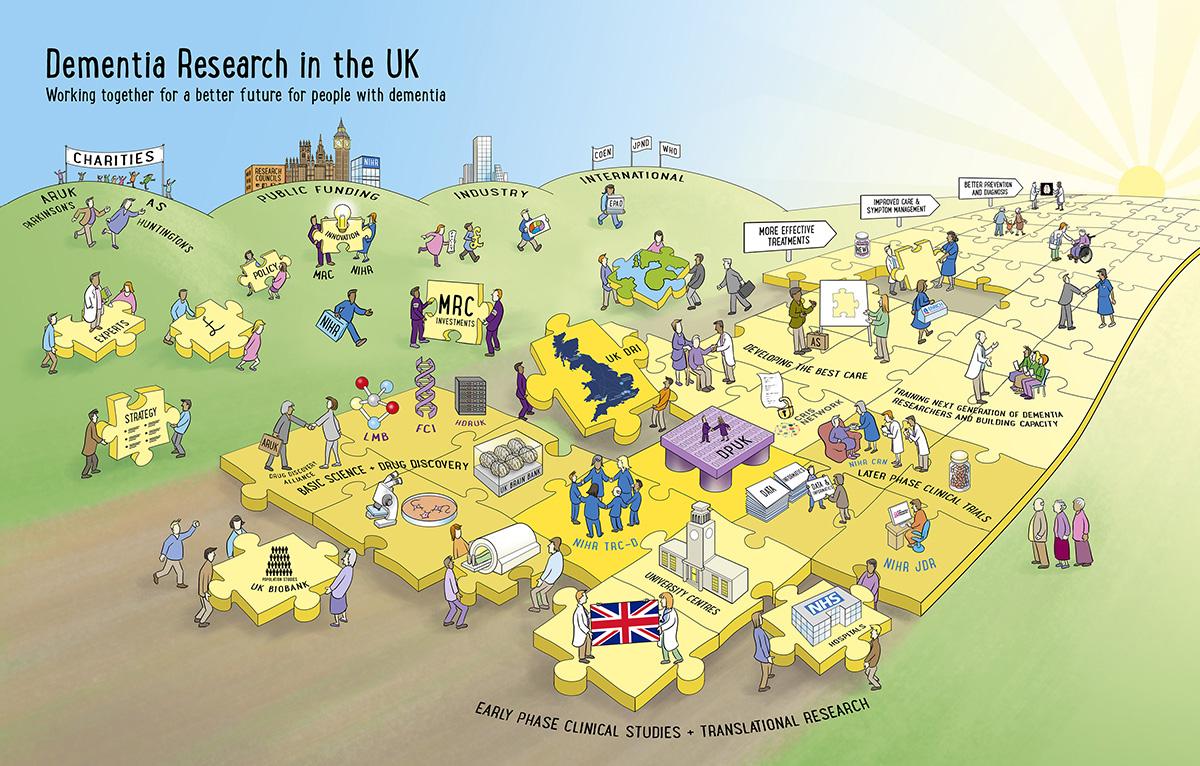 Dementia Research in the UK Rich picture