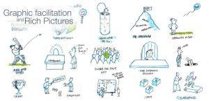 Rich pictures & Graphic facilitation
